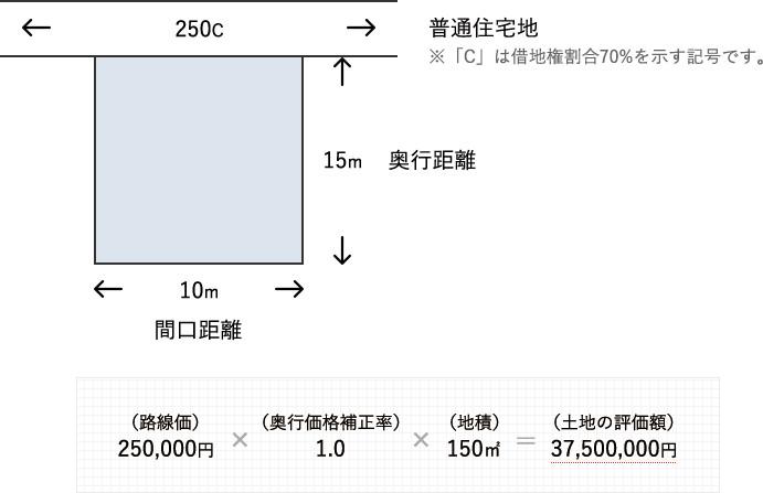 土地の評価方法
